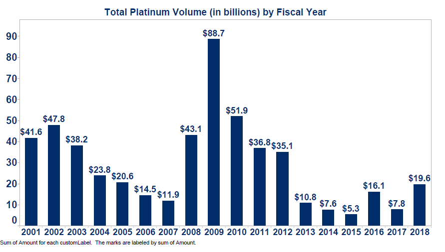 Total Platinum Volume by Fiscal Year