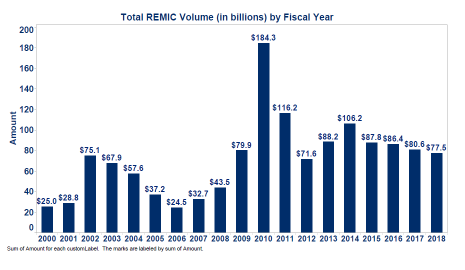 Total REMIC Volume by Fiscal Year 2014