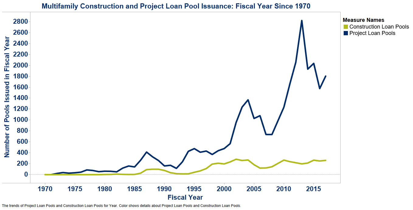 Multifamily Construction Project Loan Pool Issuance