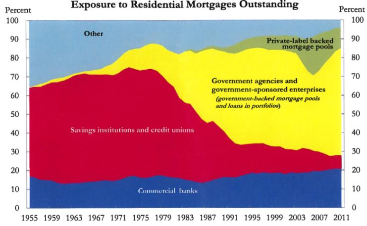 exposure_to_residential_mortgages_outstanding.jpg