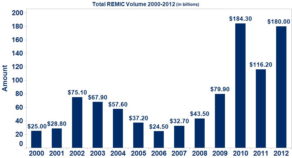 Total REMIC Volume 2000-2011